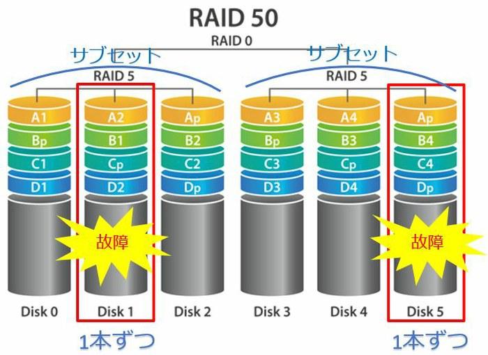 raid50_demerit.jpg