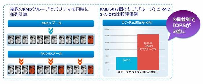 raid50_randam_write.jpg