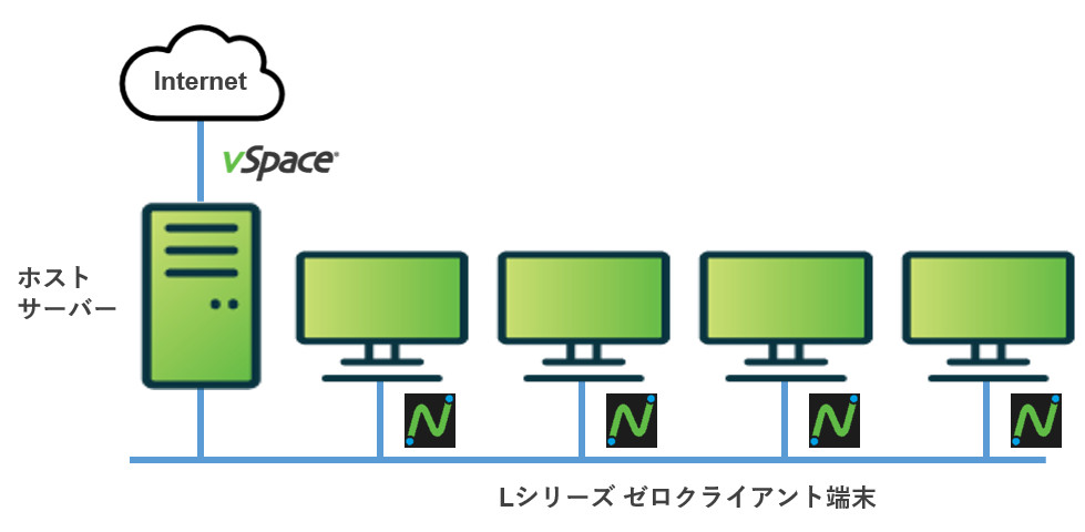 Lシリーズの導入形態