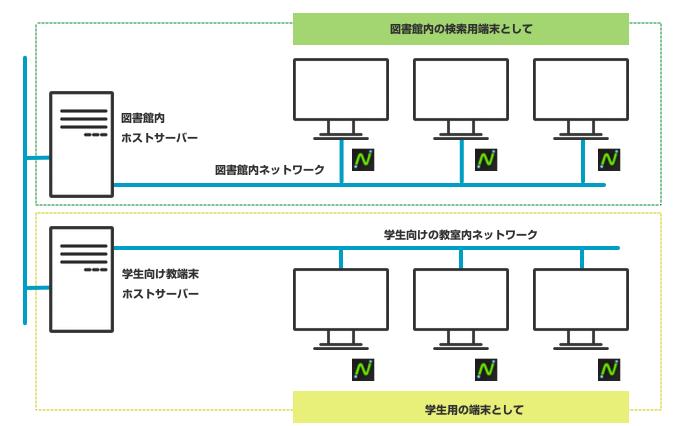 図書館検索システム構成