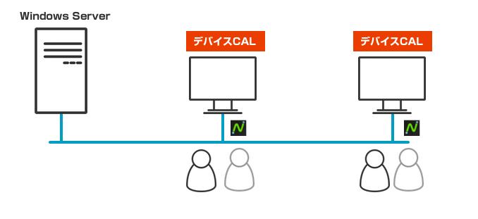 デバイスCAL