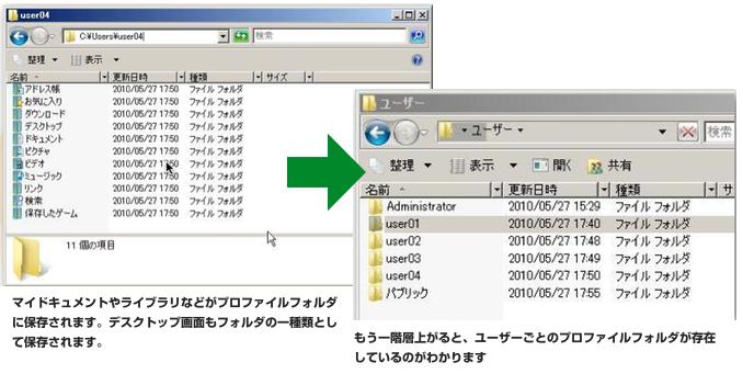 ユーザープロファイルフォルダ