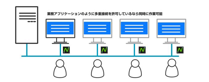 ゼロクライアント サーバー・クライアント型アプリケーション