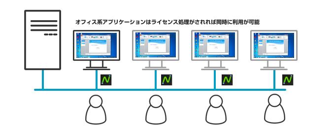 ゼロクライアントオフィス系アプリケーション