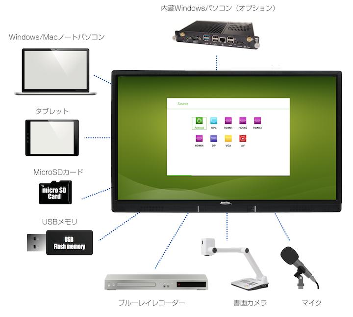 UB75:豊富な接続機能