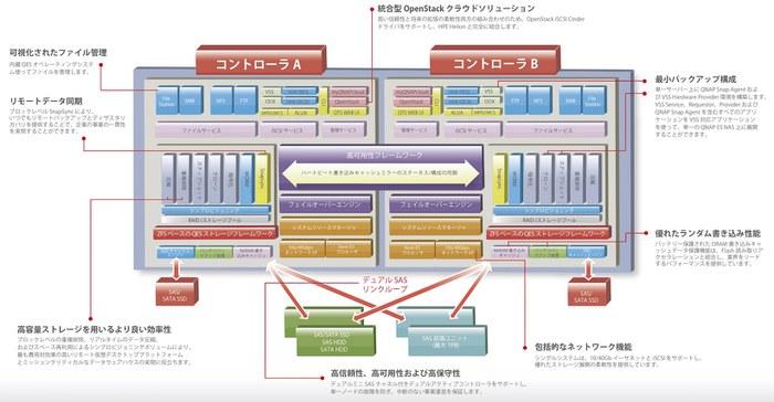 QESオペレーティングシステム