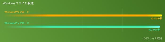 QNA_UC5G1T グラフ
