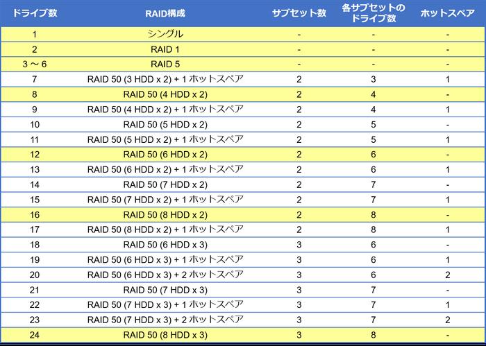 標準RAID設定2021.png