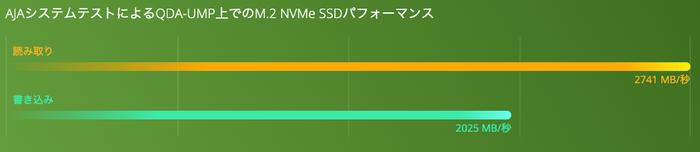 QDA-UMP グラフ