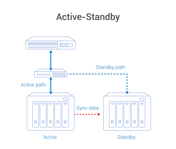 active-standby.png