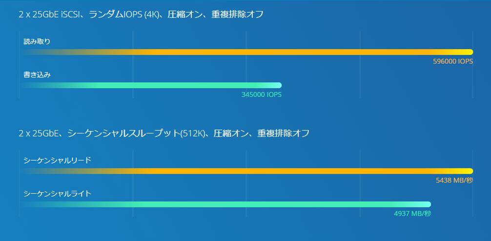 benchmark_ts-h3088xu-rp.png