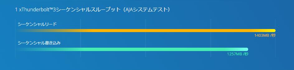 benchmark_tvs-h1688x.png