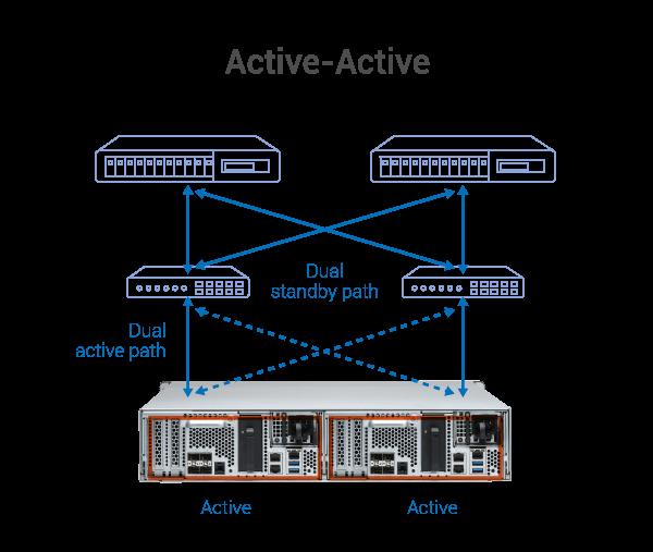 es2486dc_active-active.png