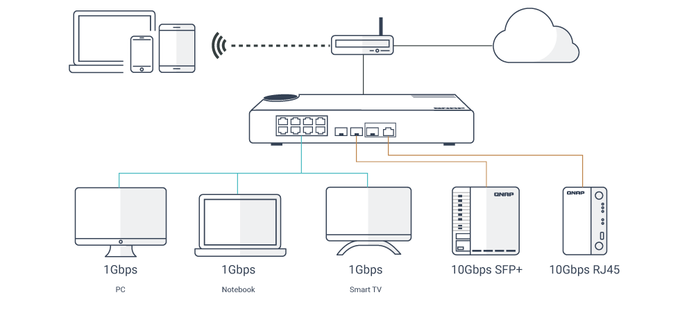 qsw-308-1c_multiple-ports.png