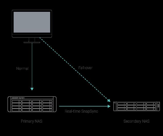 real-time-snapSync-TS-h1683XU-RP.png