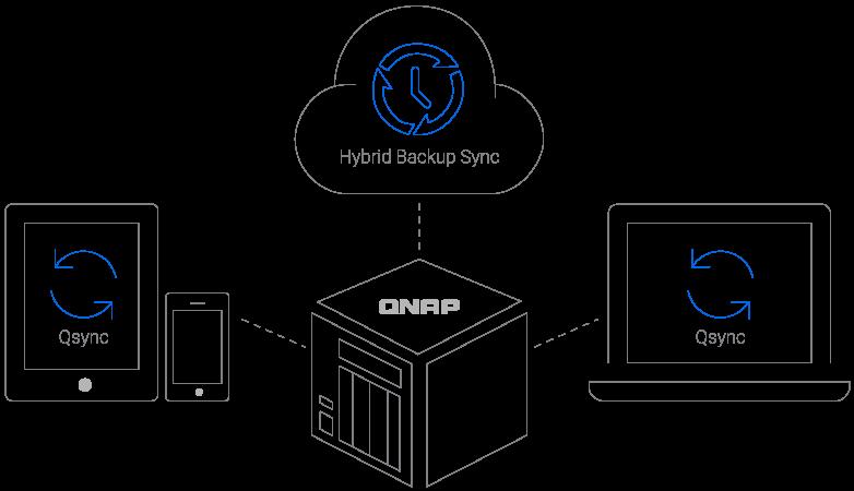 ts-328_Hybrid-Backup-Sync.png