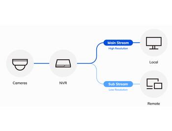 new UI_Dual Stream