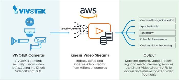 AWS KVS How it works